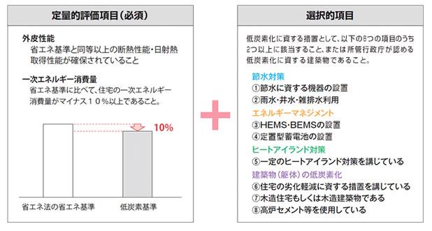 定量的評価項目(必須) 選択的項目
