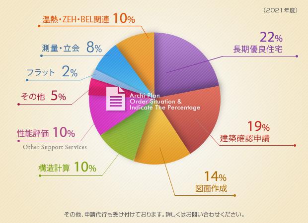 建築確認申請42%、長期優良住宅33%、測量20%、図面作成2%、その他3%