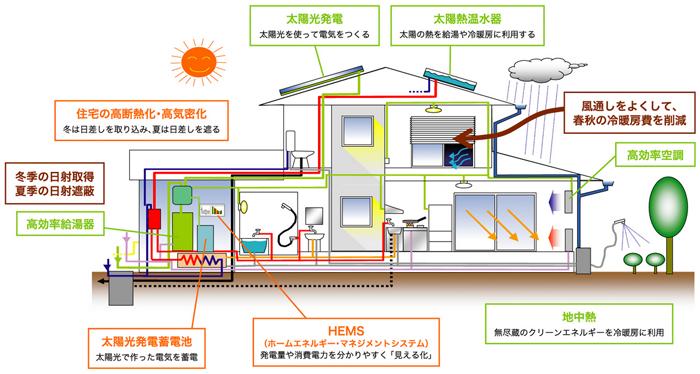 ゼロ・エネルギー住宅のイメージ(画像)